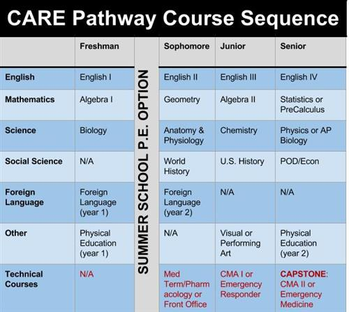 CARE Sequence